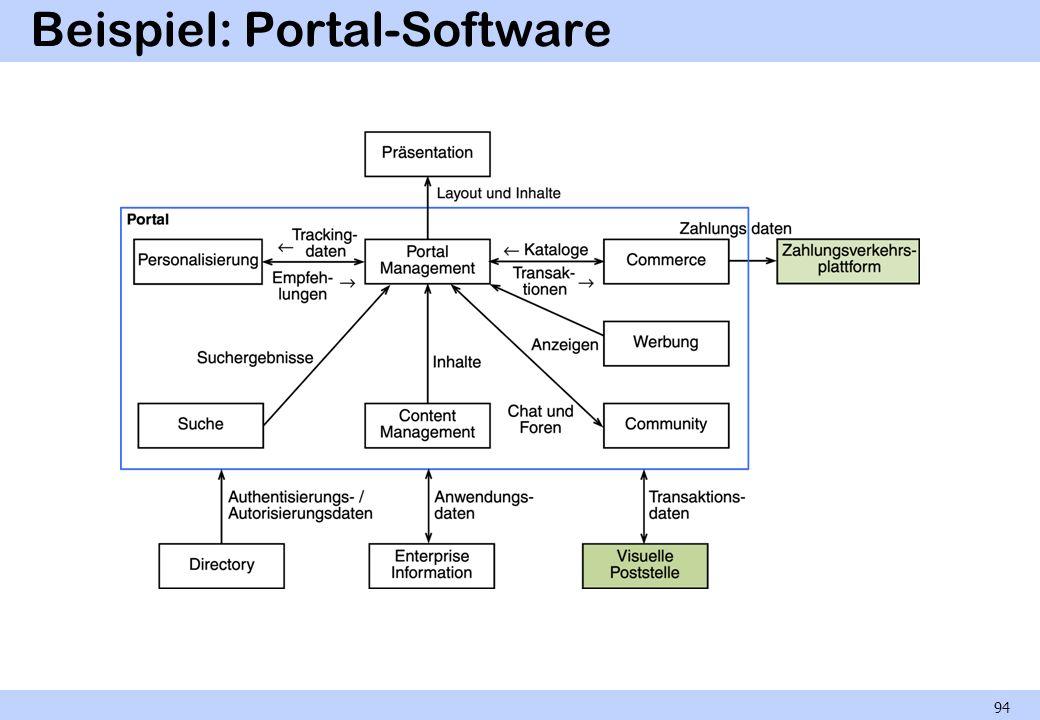 Beispiel: Portal-Software 94