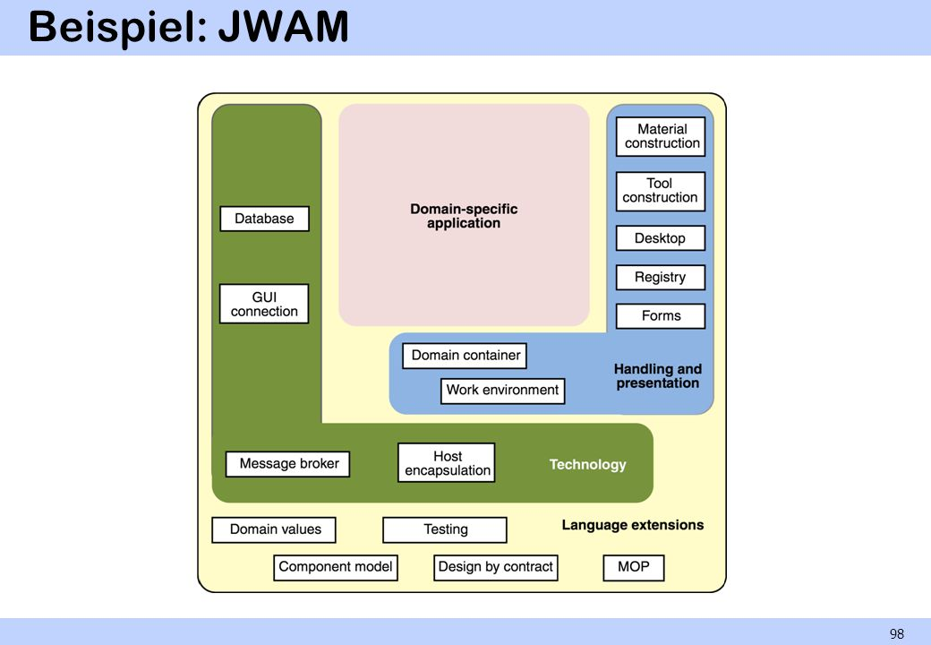 Beispiel: JWAM 98