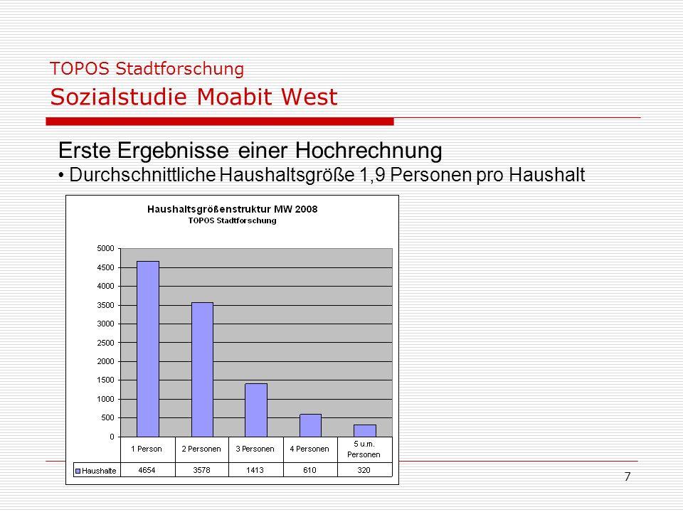 7 TOPOS Stadtforschung Sozialstudie Moabit West Erste Ergebnisse einer Hochrechnung Durchschnittliche Haushaltsgröße 1,9 Personen pro Haushalt