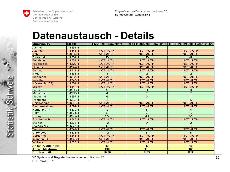 30 VZ-System und Registerharmonisierung | Kanton SZ P.
