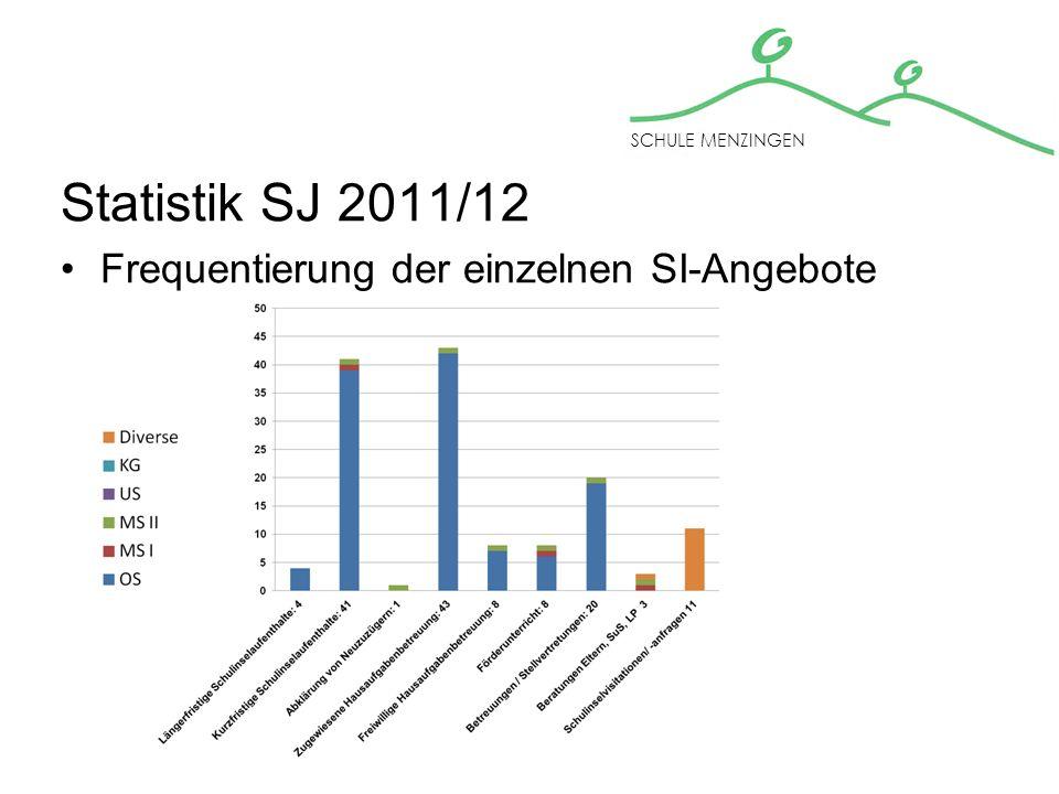 Statistik – SJ 2011/12 Beweggründe für länger- /kurzfristige SI-Aufenthalte: Mangelnde Arbeitsorganisation 5 (+2) Schulmüdigkeit 1 Mangelhafte Hausaufgabenkultur 5 (+2) Respektloses Verhalten gegenüber Lehrperson und Mitschüler/-innen13 (+10) Gewaltakt auf dem Schulhausareal 1 (-5) Lernverweigerungen/ Blockaden 3 (-1) Stören des Unterrichts 17 (+5) SCHULE MENZINGEN