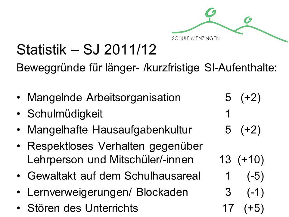 Statistik SJ 2011/12 Schulinseldossiers: 64 SCHULE MENZINGEN