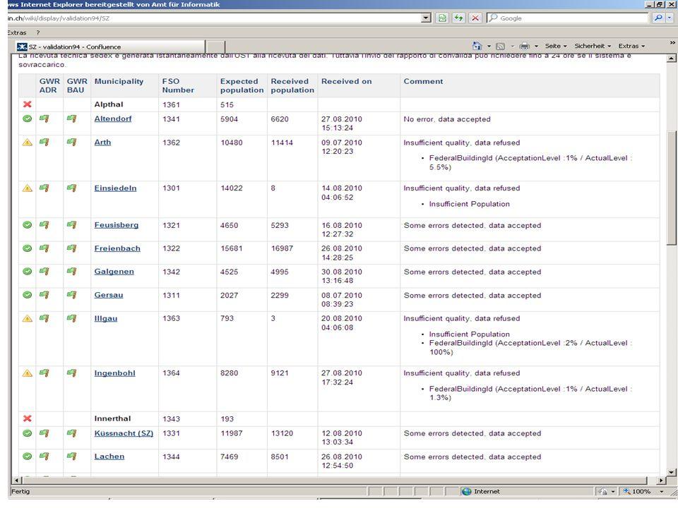Volkswirtschaftsdepartement Wirtschaftsstandort Kanton Schwyz Seite 5Martina Tresch, Koordinationsstelle Registerharmonisierung / VZ2010