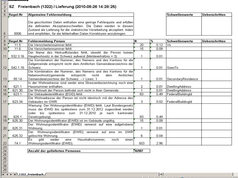 Volkswirtschaftsdepartement Wirtschaftsstandort Kanton Schwyz Seite 6Martina Tresch, Koordinationsstelle Registerharmonisierung / VZ2010
