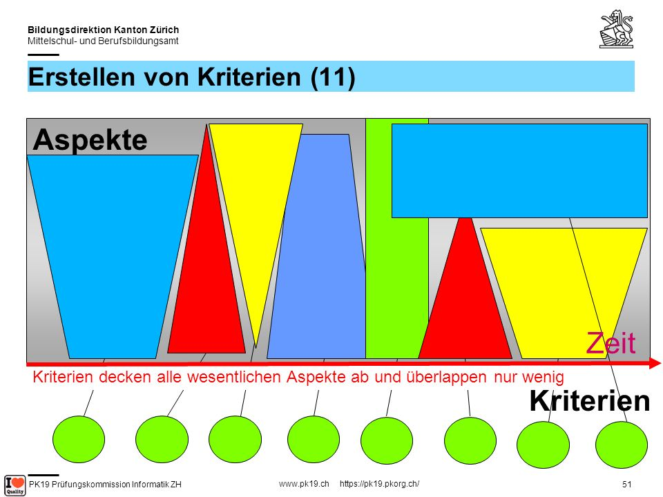PK19 Prüfungskommission Informatik ZH www.pk19.ch https://pk19.pkorg.ch/ Bildungsdirektion Kanton Zürich Mittelschul- und Berufsbildungsamt 51 Erstellen von Kriterien (11) Kriterien Aspekte Zeit Kriterien decken alle wesentlichen Aspekte ab und überlappen nur wenig