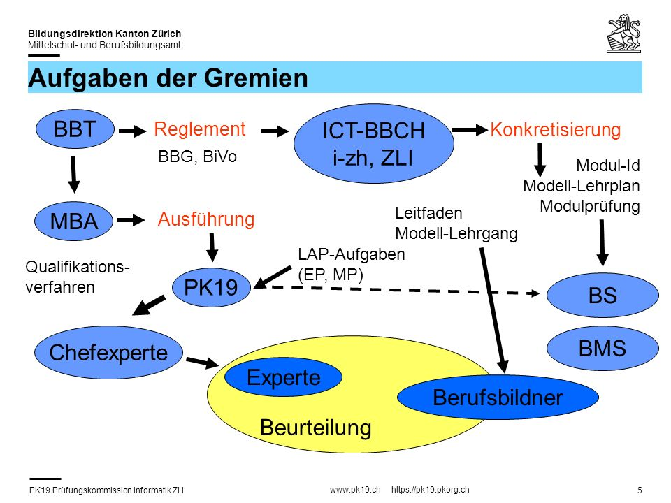 PK19 Prüfungskommission Informatik ZH www.pk19.ch https://pk19.pkorg.ch Bildungsdirektion Kanton Zürich Mittelschul- und Berufsbildungsamt 5 Aufgaben