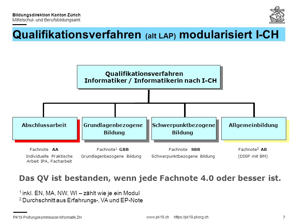 PK19 Prüfungskommission Informatik ZH www.pk19.ch https://pk19.pkorg.ch Bildungsdirektion Kanton Zürich Mittelschul- und Berufsbildungsamt 28 FA: Präsentation & Fachgespräch Vortrag 15...