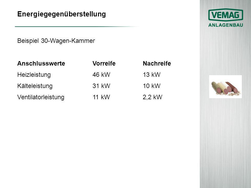 Energiegegenüberstellung Beispiel 30-Wagen-Kammer AnschlusswerteVorreifeNachreife Heizleistung46 kW13 kW Kälteleistung31 kW10 kW Ventilatorleistung11 kW2,2 kW