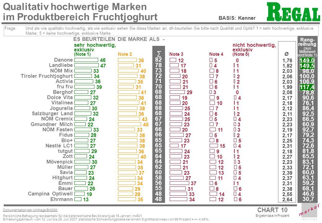 CHART 10 Ergebnisse in Prozent Dokumentation der Umfrage BM288: Persönliche Befragung repräsentativ für die österreichische Bevölkerung ab 15 Jahren; n=501 Erhebungszeitraum: vom 12.