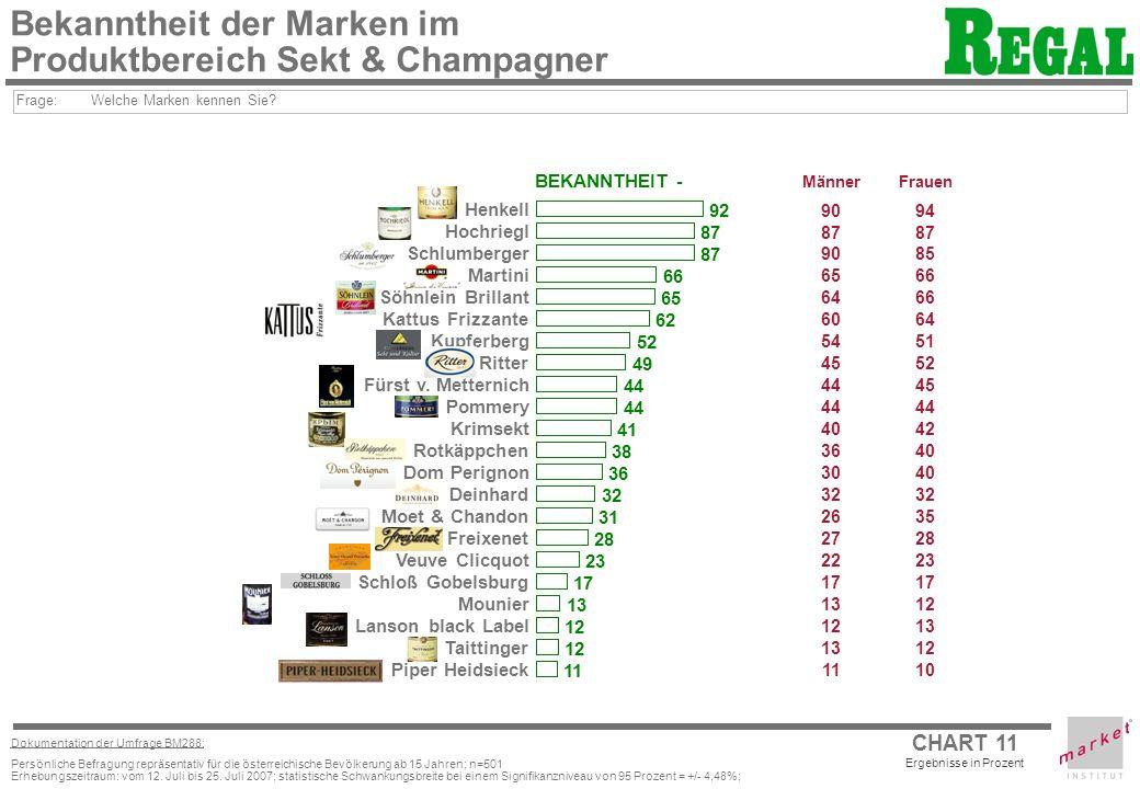CHART 11 Ergebnisse in Prozent Dokumentation der Umfrage BM288: Persönliche Befragung repräsentativ für die österreichische Bevölkerung ab 15 Jahren; n=501 Erhebungszeitraum: vom 12.