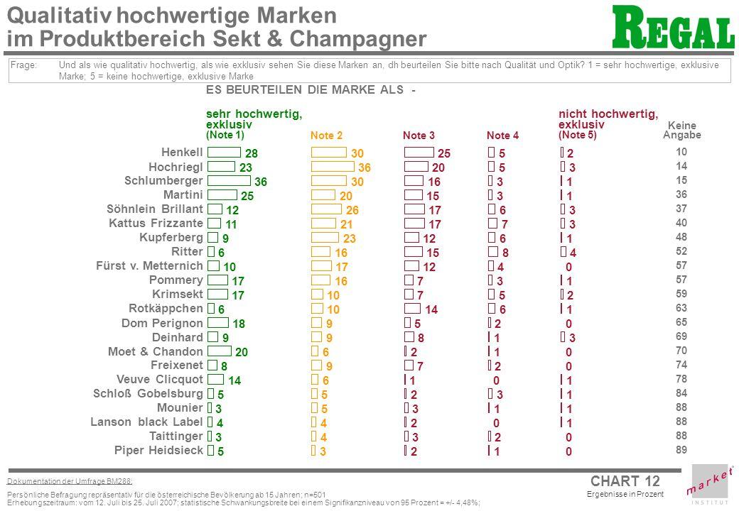 CHART 12 Ergebnisse in Prozent Dokumentation der Umfrage BM288: Persönliche Befragung repräsentativ für die österreichische Bevölkerung ab 15 Jahren; n=501 Erhebungszeitraum: vom 12.