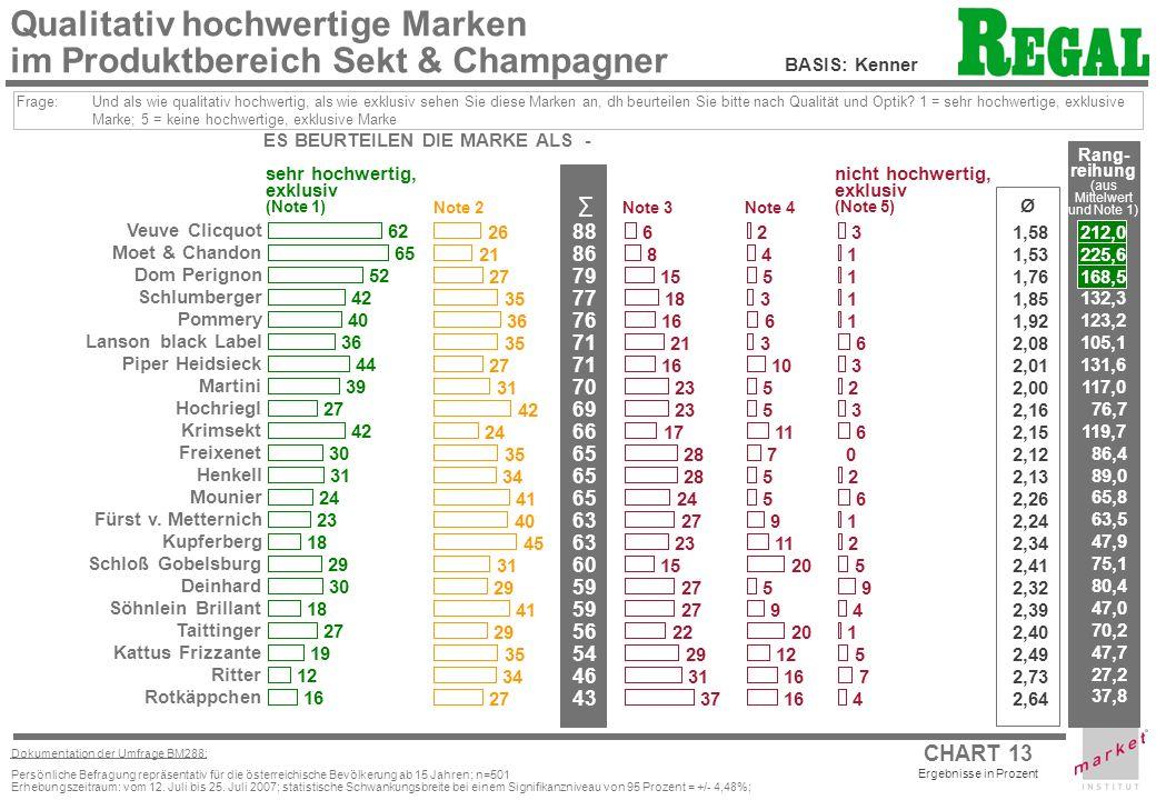 CHART 13 Ergebnisse in Prozent Dokumentation der Umfrage BM288: Persönliche Befragung repräsentativ für die österreichische Bevölkerung ab 15 Jahren; n=501 Erhebungszeitraum: vom 12.