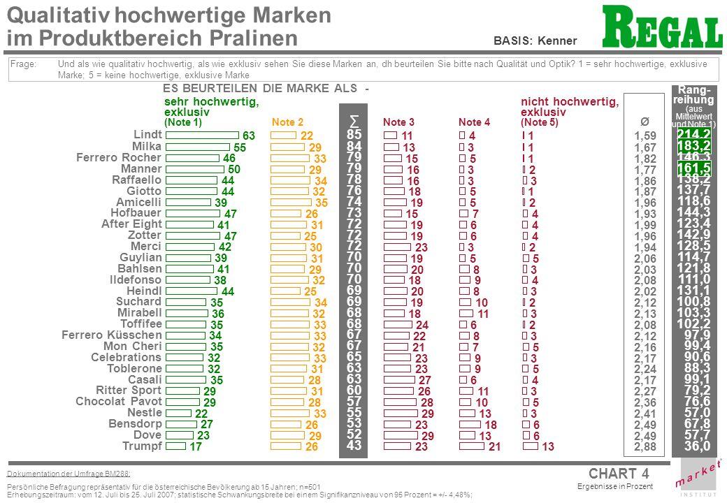 CHART 4 Ergebnisse in Prozent Dokumentation der Umfrage BM288: Persönliche Befragung repräsentativ für die österreichische Bevölkerung ab 15 Jahren; n=501 Erhebungszeitraum: vom 12.