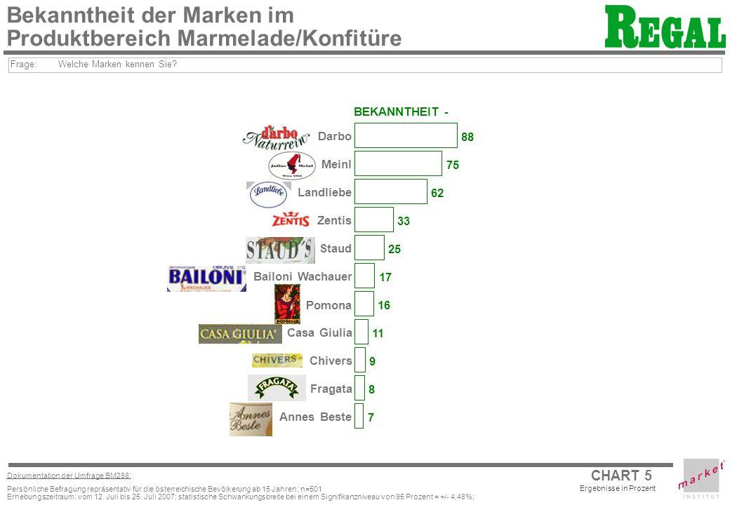 CHART 6 Ergebnisse in Prozent Dokumentation der Umfrage BM288: Persönliche Befragung repräsentativ für die österreichische Bevölkerung ab 15 Jahren; n=501 Erhebungszeitraum: vom 12.