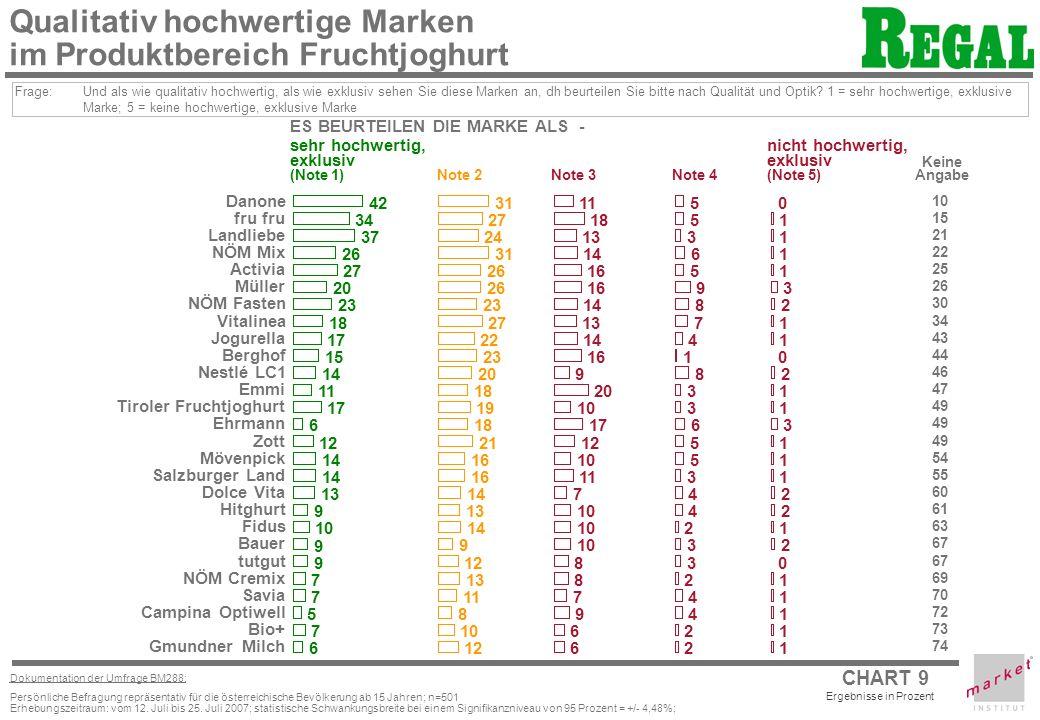 CHART 9 Ergebnisse in Prozent Dokumentation der Umfrage BM288: Persönliche Befragung repräsentativ für die österreichische Bevölkerung ab 15 Jahren; n=501 Erhebungszeitraum: vom 12.