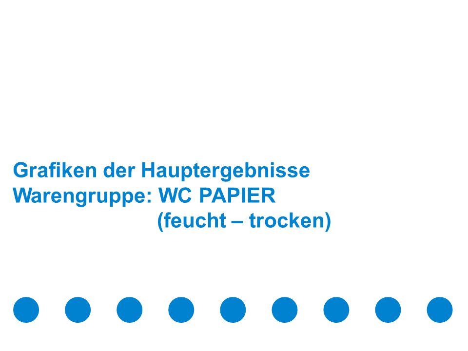 März 2009 Confidential & Proprietary Copyright © 2009 The Nielsen Company Seite 6 Grafiken der Hauptergebnisse Warengruppe: WC PAPIER (feucht – trocken)