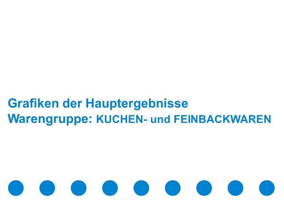 Juni 2009 Confidential & Proprietary Copyright © 2009 The Nielsen Company Seite 7 Drei von 10 ÖsterreicherInnen haben in den letzten 4 Wochen Kuchen- und Feinbackwaren gekauft.