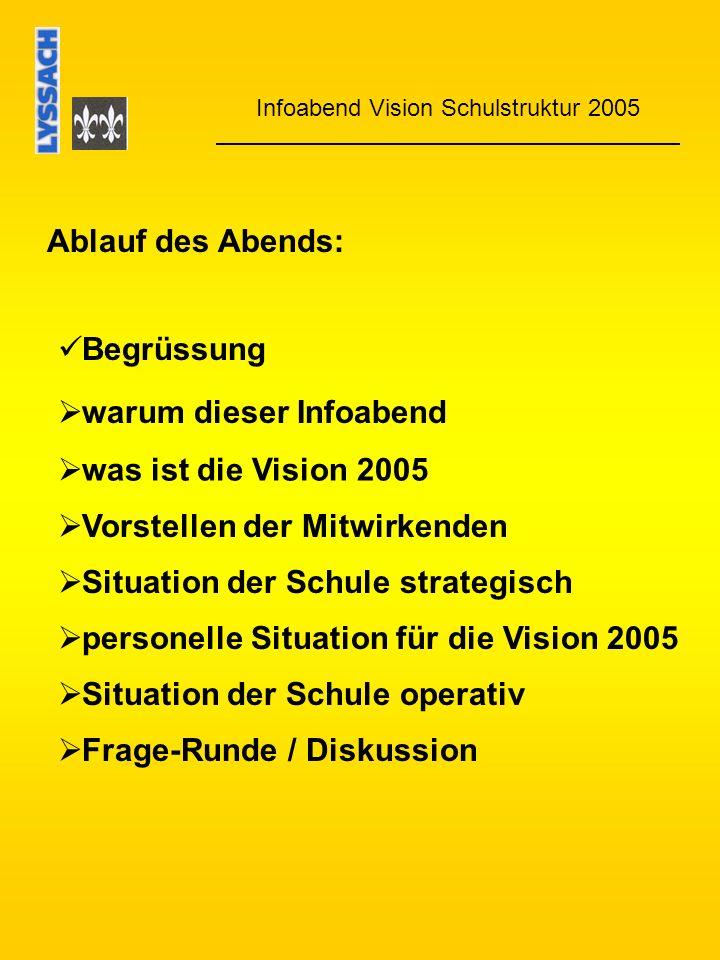 Infoabend Vision Schulstruktur 2005 Ablauf des Abends: Begrüssung was ist die Vision 2005 Situation der Schule strategisch Situation der Schule operativ Frage-Runde / Diskussion warum dieser Infoabend Vorstellen der Mitwirkenden personelle Situation für die Vision 2005