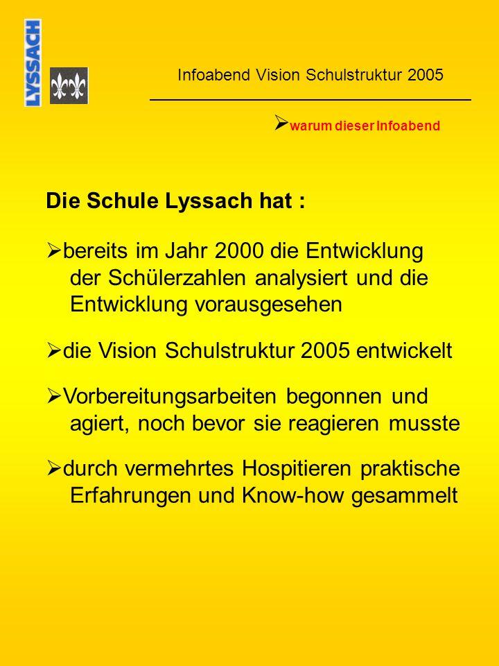 Infoabend Vision Schulstruktur 2005 warum dieser Infoabend Die Schule Lyssach hat : bereits im Jahr 2000 die Entwicklung der Schülerzahlen analysiert und die Entwicklung vorausgesehen Vorbereitungsarbeiten begonnen und agiert, noch bevor sie reagieren musste die Vision Schulstruktur 2005 entwickelt durch vermehrtes Hospitieren praktische Erfahrungen und Know-how gesammelt