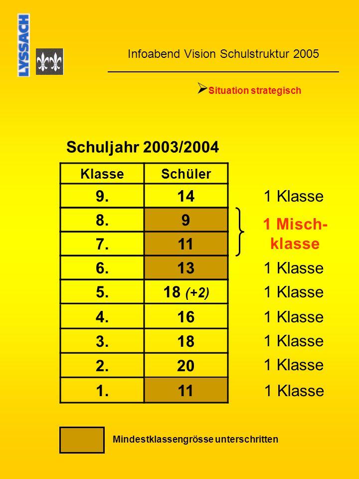Infoabend Vision Schulstruktur 2005 Situation strategisch Schuljahr 2003/2004 KlasseSchüler 9.14 8.9 7.11 6.13 5.18 (+2) 4.16 3.18 2.20 1.11 1 Klasse 1 Misch- klasse Mindestklassengrösse unterschritten 1 Klasse