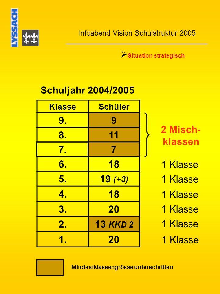 Infoabend Vision Schulstruktur 2005 Situation strategisch Schuljahr 2005/2006 KlasseSchüler 9.11 8.7 6.19 5.22 (+4) 4.20 3.13 2.20 1.7 Mindestklassengrösse unterschritten 7.9 2 Misch- klassen 3 Misch- klassen*