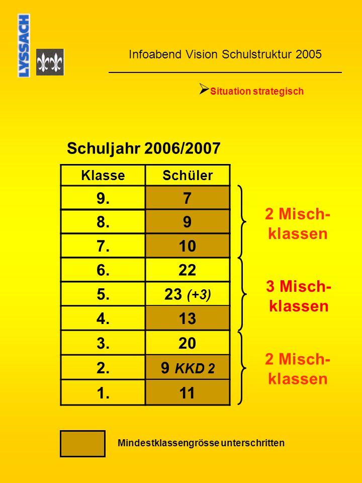 Infoabend Vision Schulstruktur 2005 Situation strategisch Schuljahr 2007/2008 KlasseSchüler 9.9 8.10 6.23 5.17 (+4) 4.20 3.9 2.11 1.14 2 Misch- klassen Mindestklassengrösse unterschritten 3 Misch- klassen 7.11 2 Misch- klassen