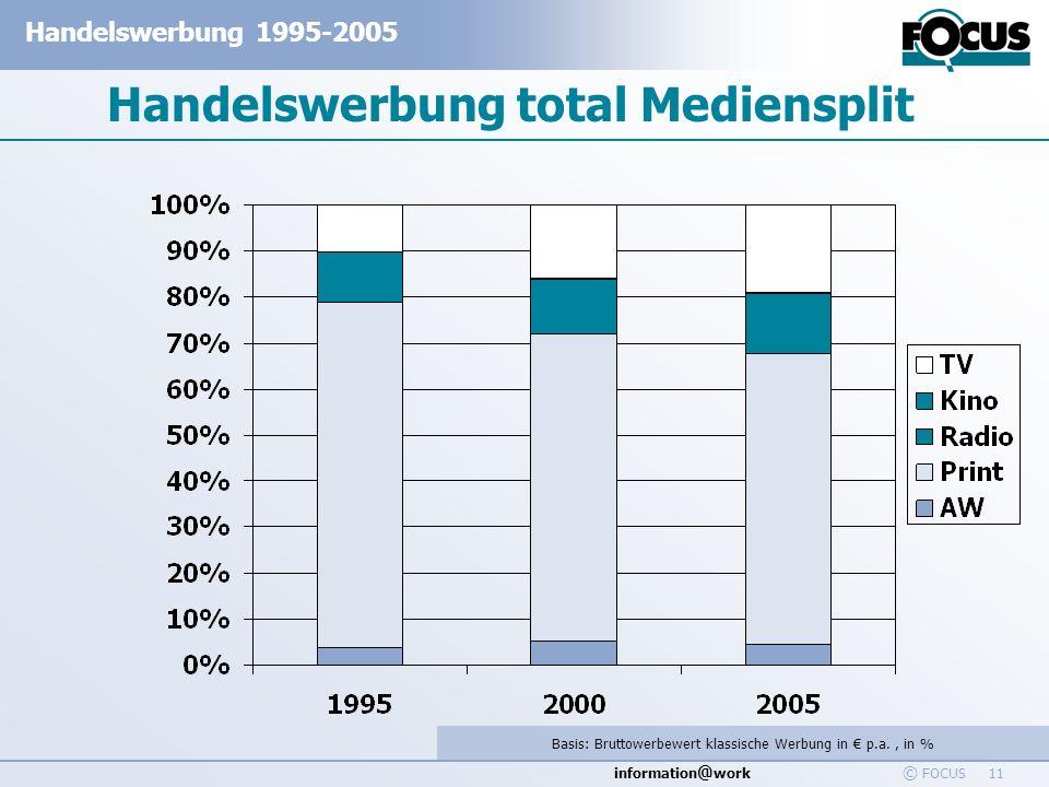information @ work Handelswerbung 1995-2005 © FOCUS 11 Handelswerbung total Mediensplit Basis: Bruttowerbewert klassische Werbung in p.a., in %