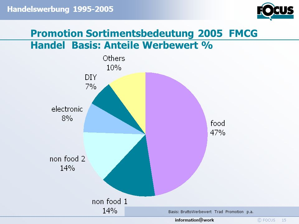 information @ work Handelswerbung 1995-2005 © FOCUS 15 Promotion Sortimentsbedeutung 2005 FMCG Handel Basis: Anteile Werbewert % Basis: BruttoWerbewer