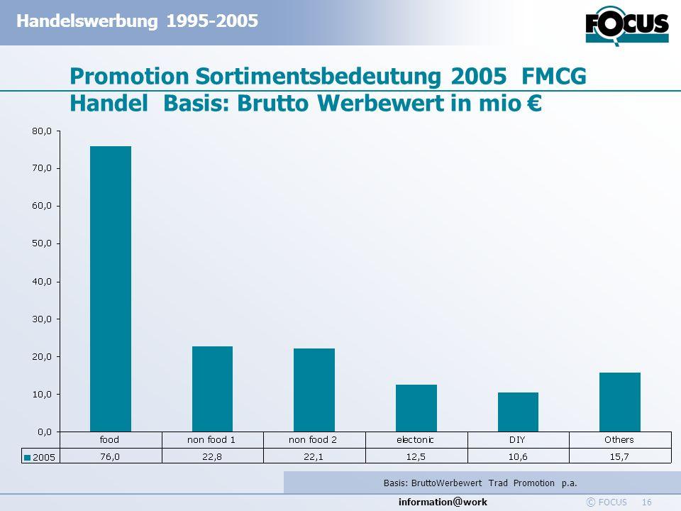 information @ work Handelswerbung 1995-2005 © FOCUS 16 Promotion Sortimentsbedeutung 2005 FMCG Handel Basis: Brutto Werbewert in mio Basis: BruttoWerb