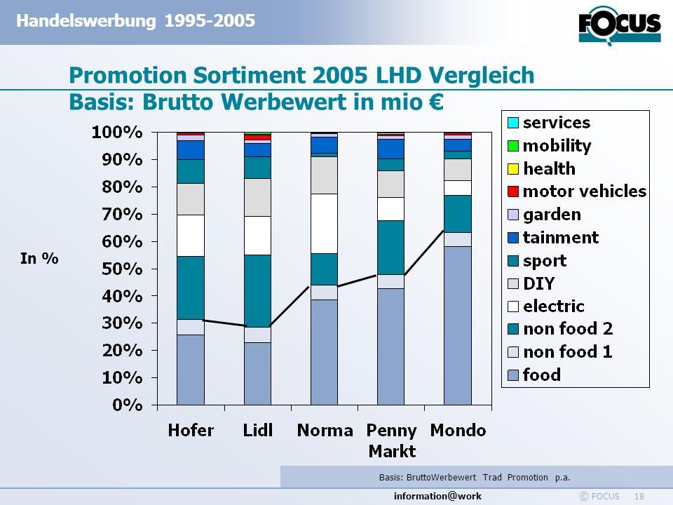 information @ work Handelswerbung 1995-2005 © FOCUS 18 Promotion Sortiment 2005 LHD Vergleich Basis: Brutto Werbewert in mio Basis: BruttoWerbewert Tr