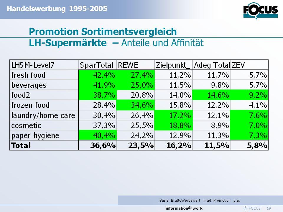 information @ work Handelswerbung 1995-2005 © FOCUS 19 Promotion Sortimentsvergleich LH-Supermärkte – Anteile und Affinität Basis: BruttoWerbewert Tra