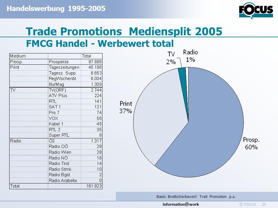 information @ work Handelswerbung 1995-2005 © FOCUS 20 Trade Promotions Mediensplit 2005 FMCG Handel - Werbewert total Basis: BruttoWerbewert Trad Pro