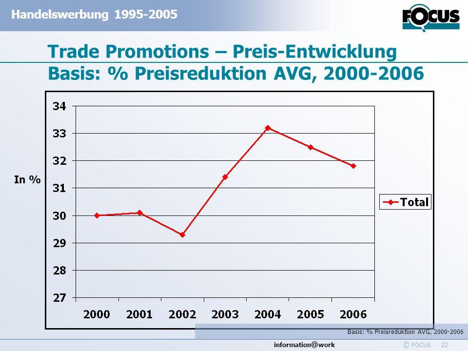 information @ work Handelswerbung 1995-2005 © FOCUS 22 Trade Promotions – Preis-Entwicklung Basis: % Preisreduktion AVG, 2000-2006 Basis: % Preisreduk