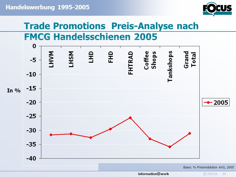 information @ work Handelswerbung 1995-2005 © FOCUS 24 Trade Promotions Preis-Analyse nach FMCG Handelsschienen 2005 In % Basis: % Preisreduktion AVG,