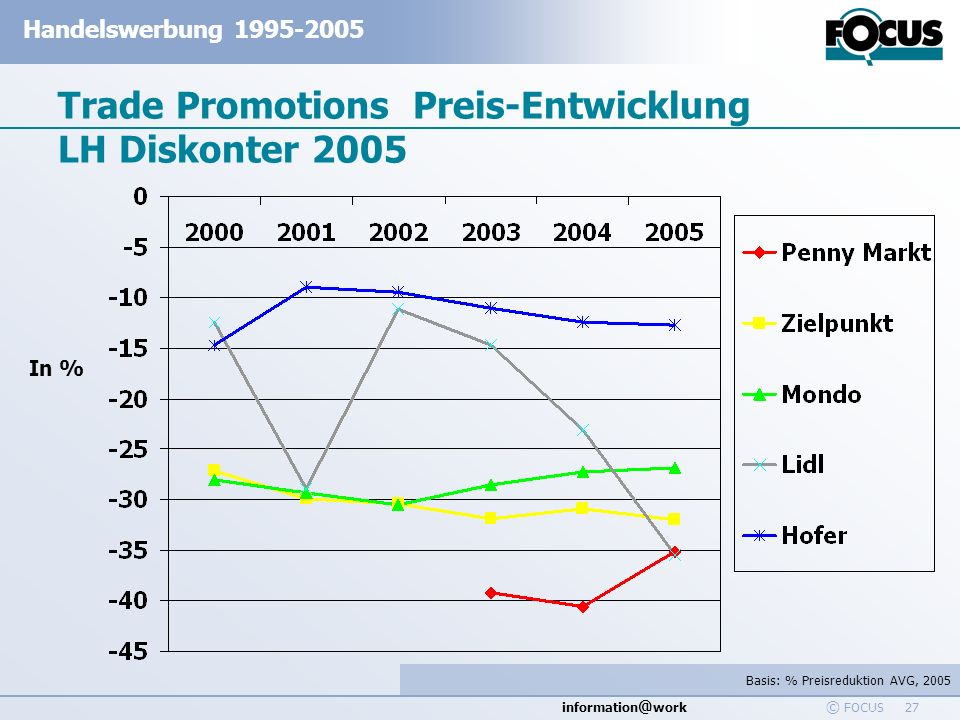 information @ work Handelswerbung 1995-2005 © FOCUS 27 Trade Promotions Preis-Entwicklung LH Diskonter 2005 In % Basis: % Preisreduktion AVG, 2005