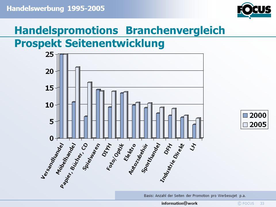 information @ work Handelswerbung 1995-2005 © FOCUS 33 Handelspromotions Branchenvergleich Prospekt Seitenentwicklung Basis: Anzahl der Seiten der Pro