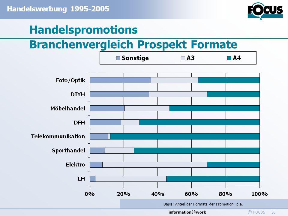 information @ work Handelswerbung 1995-2005 © FOCUS 35 Handelspromotions Branchenvergleich Prospekt Formate Basis: Anteil der Formate der Promotion p.