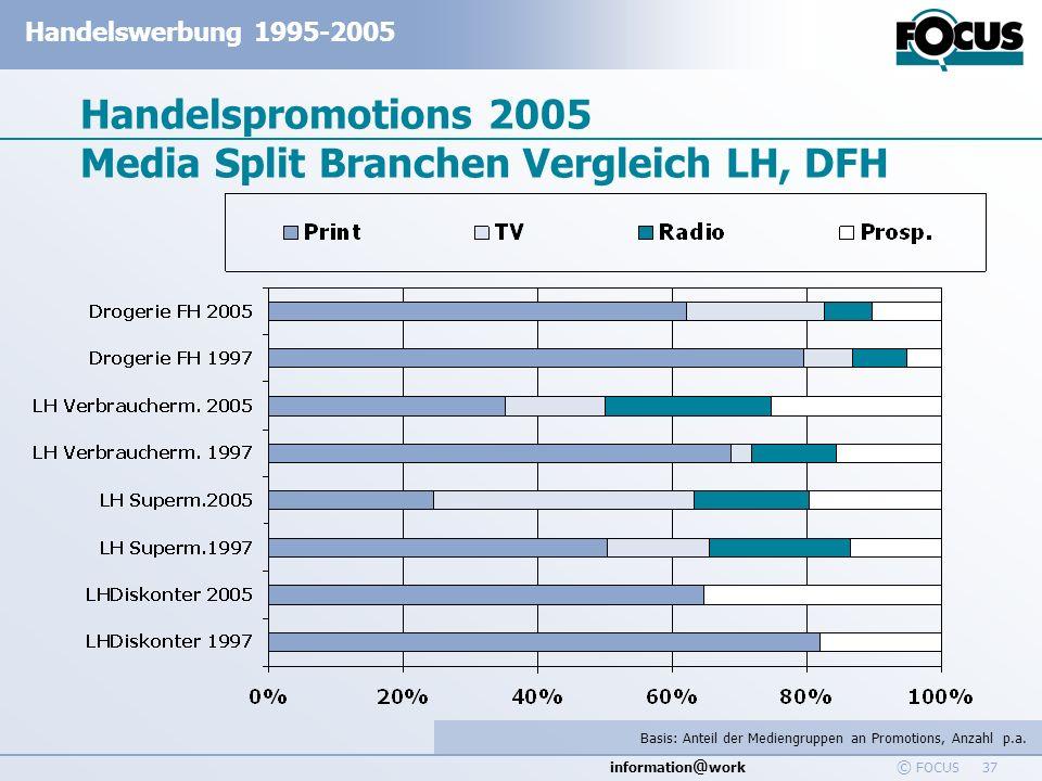 information @ work Handelswerbung 1995-2005 © FOCUS 37 Handelspromotions 2005 Media Split Branchen Vergleich LH, DFH Basis: Anteil der Mediengruppen a