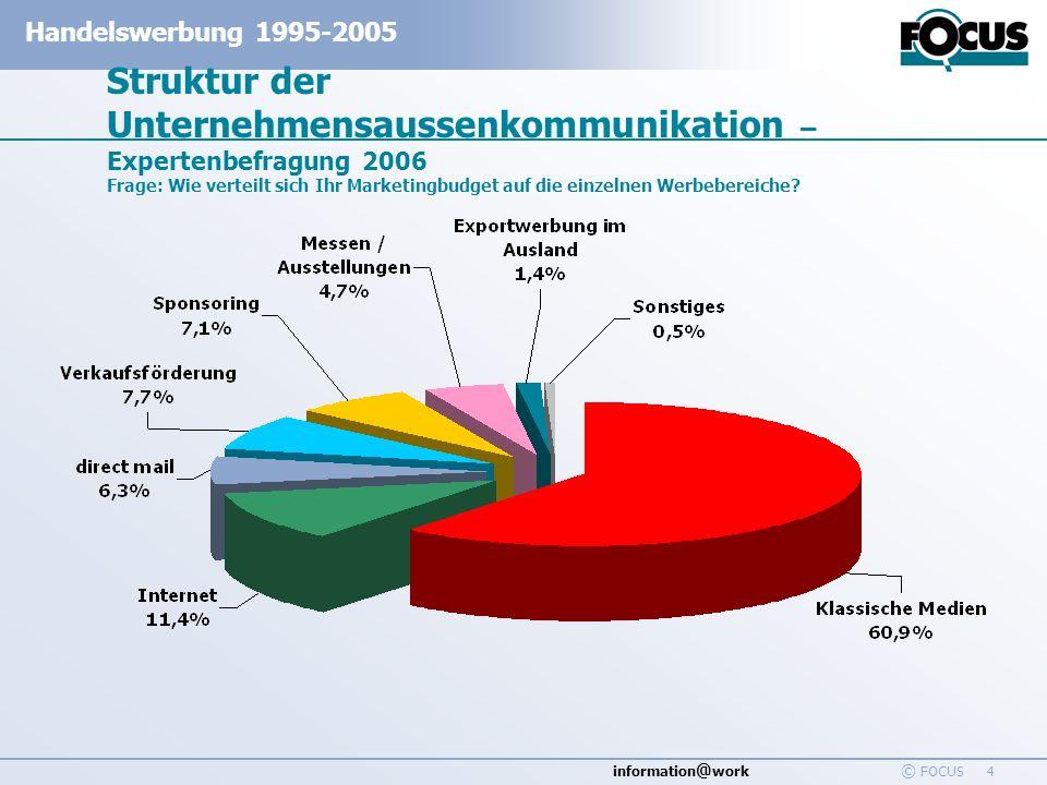information @ work Handelswerbung 1995-2005 © FOCUS 4 Struktur der Unternehmensaussenkommunikation – Expertenbefragung 2006 Frage: Wie verteilt sich I