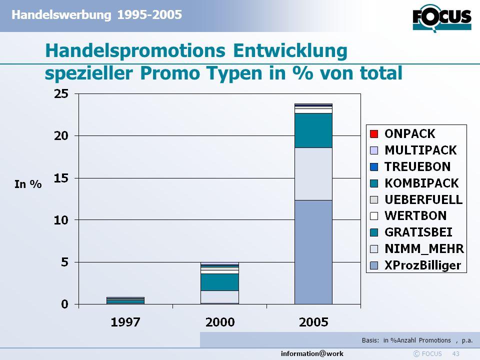 information @ work Handelswerbung 1995-2005 © FOCUS 43 Handelspromotions Entwicklung spezieller Promo Typen in % von total Basis: in %Anzahl Promotion
