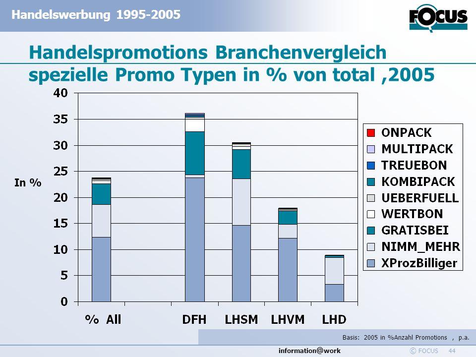 information @ work Handelswerbung 1995-2005 © FOCUS 44 Handelspromotions Branchenvergleich spezielle Promo Typen in % von total,2005 In % Basis: 2005