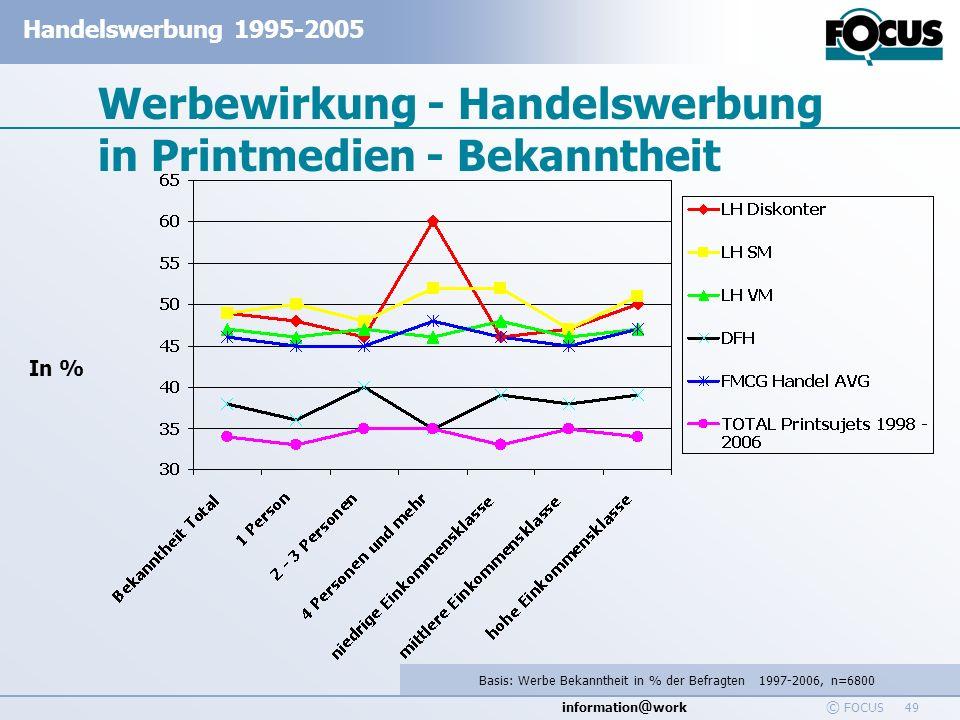 information @ work Handelswerbung 1995-2005 © FOCUS 49 Werbewirkung - Handelswerbung in Printmedien - Bekanntheit Basis: Werbe Bekanntheit in % der Be