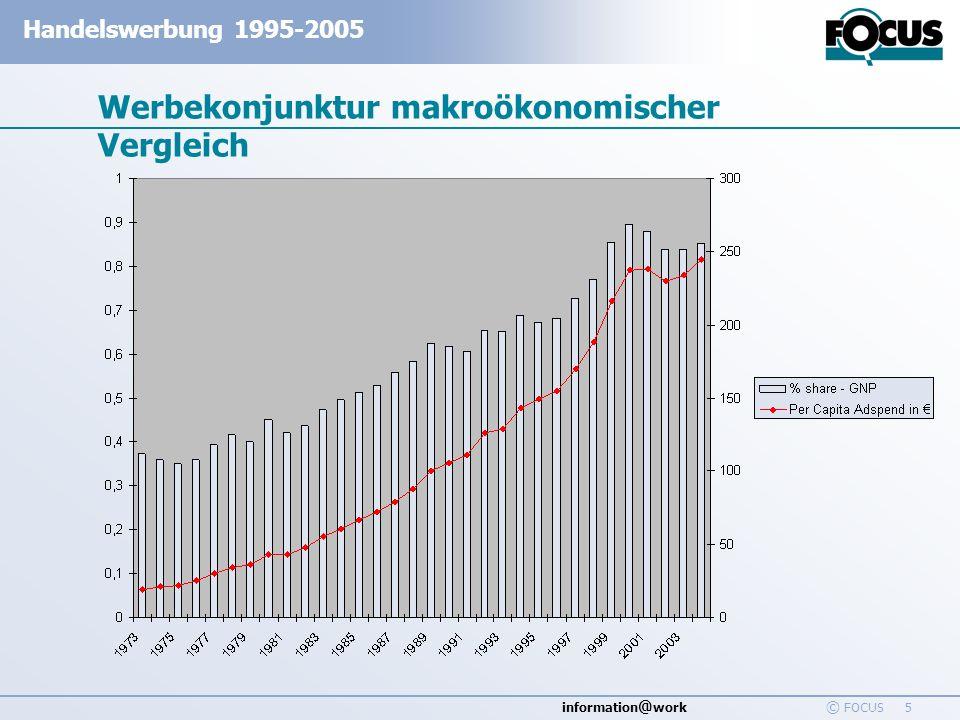 information @ work Handelswerbung 1995-2005 © FOCUS 5 Werbekonjunktur makroökonomischer Vergleich