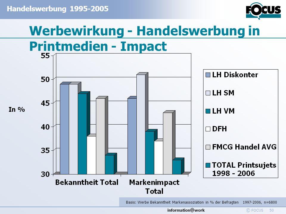 information @ work Handelswerbung 1995-2005 © FOCUS 50 Werbewirkung - Handelswerbung in Printmedien - Impact Basis: Werbe Bekanntheit Markenassoziatio