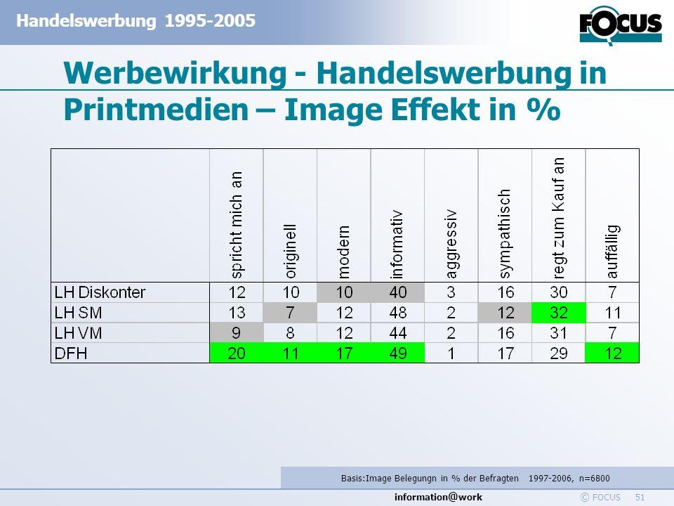 information @ work Handelswerbung 1995-2005 © FOCUS 51 Werbewirkung - Handelswerbung in Printmedien – Image Effekt in % Basis:Image Belegungn in % der