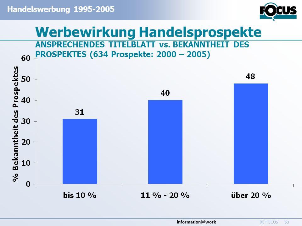 information @ work Handelswerbung 1995-2005 © FOCUS 53 Werbewirkung Handelsprospekte ANSPRECHENDES TITELBLATT vs. BEKANNTHEIT DES PROSPEKTES (634 Pros