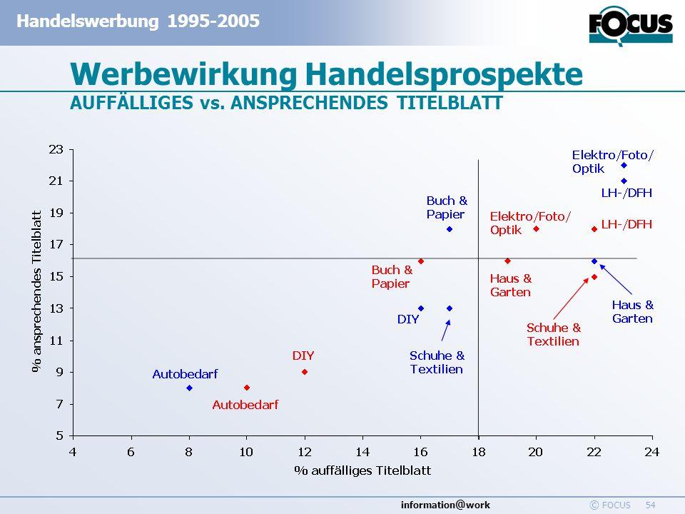 information @ work Handelswerbung 1995-2005 © FOCUS 54 Werbewirkung Handelsprospekte AUFFÄLLIGES vs. ANSPRECHENDES TITELBLATT