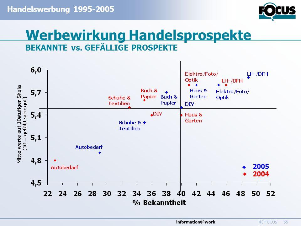 information @ work Handelswerbung 1995-2005 © FOCUS 55 Werbewirkung Handelsprospekte BEKANNTE vs. GEFÄLLIGE PROSPEKTE 2005 2004