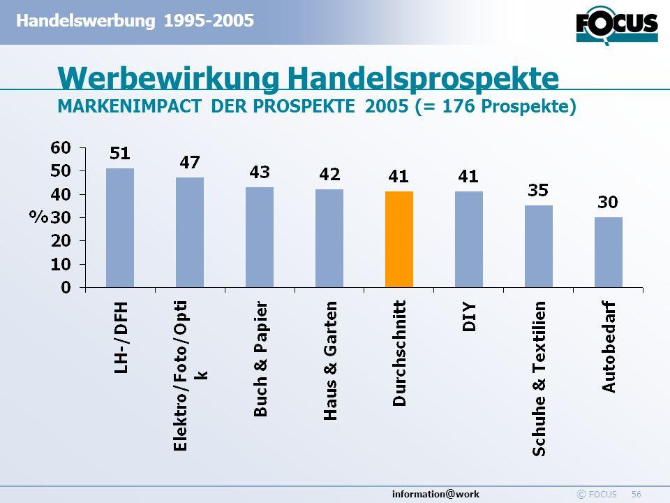 information @ work Handelswerbung 1995-2005 © FOCUS 56 Werbewirkung Handelsprospekte MARKENIMPACT DER PROSPEKTE 2005 (= 176 Prospekte)