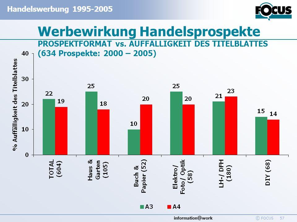 information @ work Handelswerbung 1995-2005 © FOCUS 57 Werbewirkung Handelsprospekte PROSPEKTFORMAT vs. AUFFÄLLIGKEIT DES TITELBLATTES (634 Prospekte: